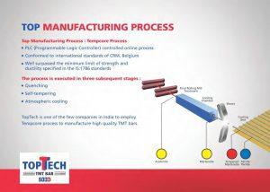 TEMPcore Process